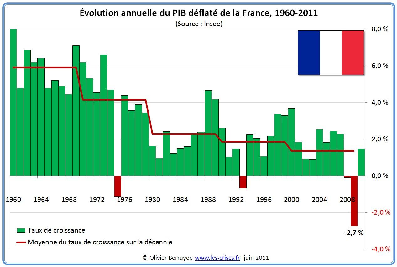 evolution du taux de croissance du pib les mauvais jours